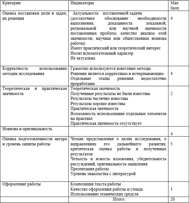 Критерии  оценки исследовательских работ  научно-практической конференции