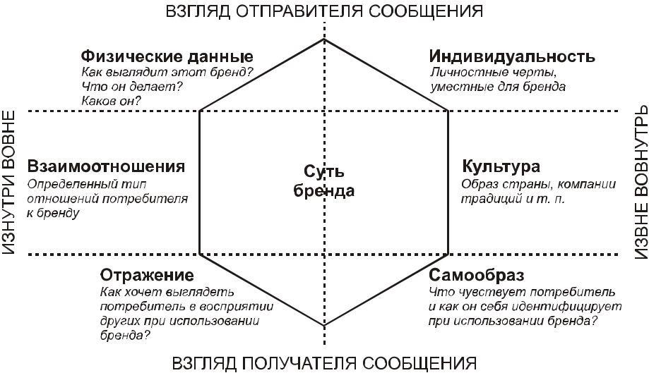 Автор приводит 6 уровней сильного бренда (призму) (рисунок 3).