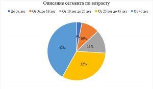 Рис. 2 Сегментация гостей по возрасту